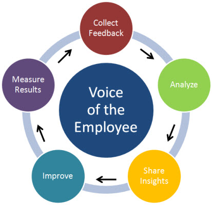 Employee Surveys Find Out What They Really Think - employee survey