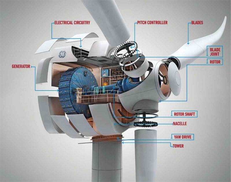 DIY Wind Turbines Homemade Wind Turbines Tutorial