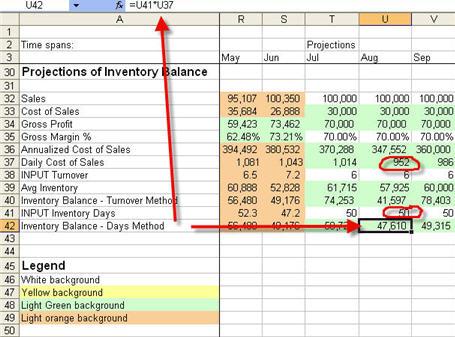 KPI Series \u2013 Inventory Turnover Ratio Cash Flow Analysis - cost of sales analysis