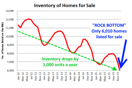 Listing Inventory Hits Rock-Bottom Despite Record Breaking Central Ohio Housing Market