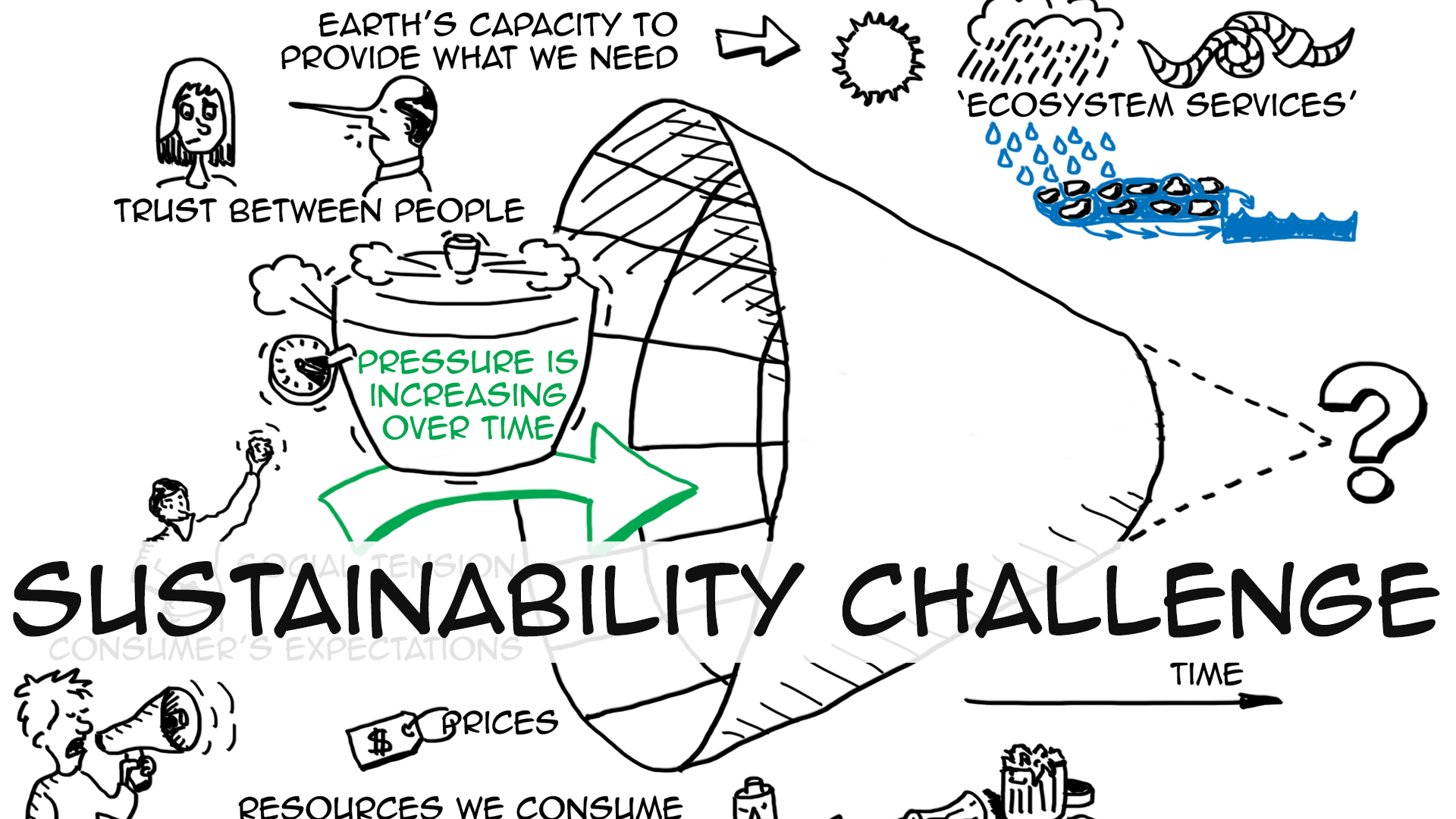 Create Animated Wallpaper Sustainability Videos To Learn And Teach