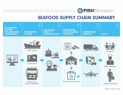 Supply chain climate change challenges | Sustainability = Smart Business