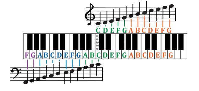 introduction to piano \u2013 Suzan Stroud