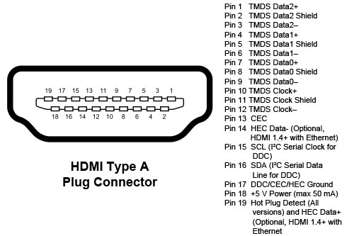 hdmi connector pinout