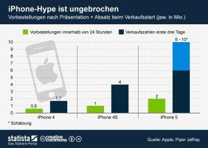statista-iPhone-verkaufszahlen