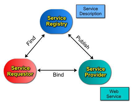 Web Services Inspection Language (WS-Inspection) Overview