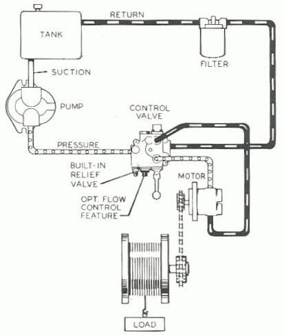 Hydraulics - SV Seeker