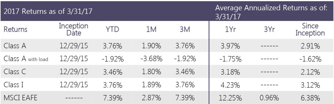 Swan Defined Risk Foreign Developed Fund - Performance metrics Q1 2017