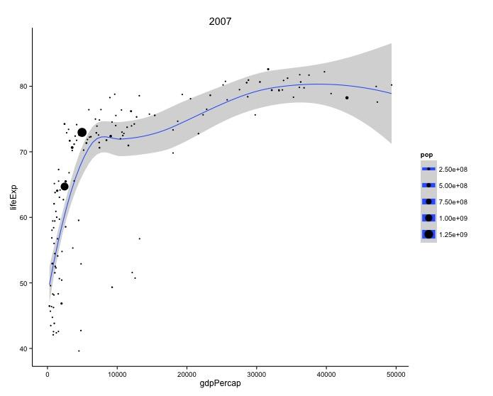 Data Visualization Bubble Charts - bubble chart