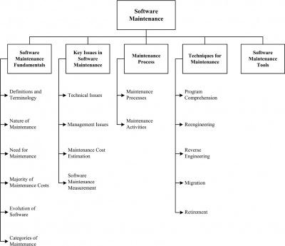 Chapter 5 Software Maintenance - SWEBOK