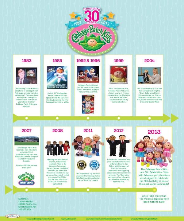 Cabbage Patch Kids Milestones