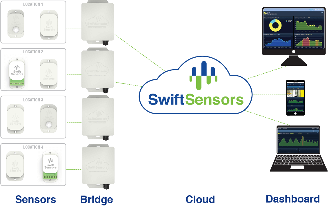 Location Console Console Swift Sensors