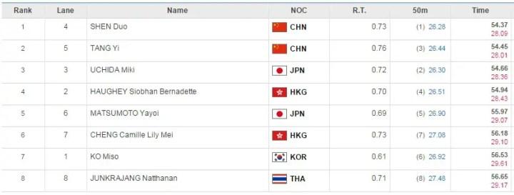 2014-asia-w-100m-fr