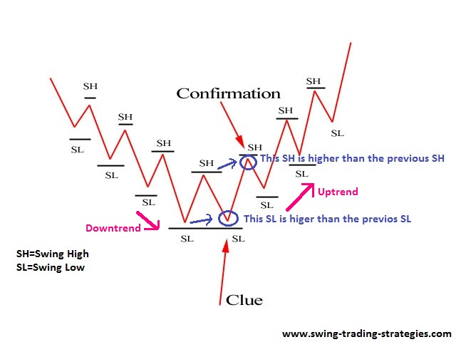 The Secret To Trend Trading Is To Know Price Action