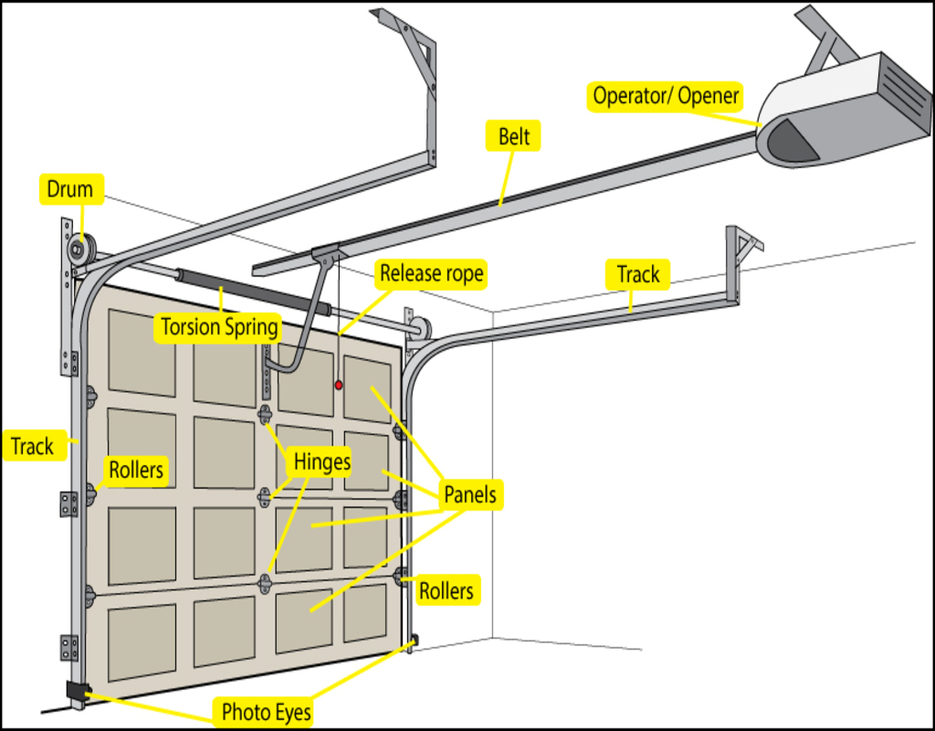 Garage Door Parts Anatomy Garage Doors Parts Garage Door Ideas