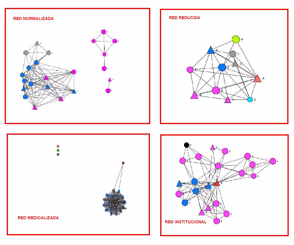 cluster grafos redes alzheimer