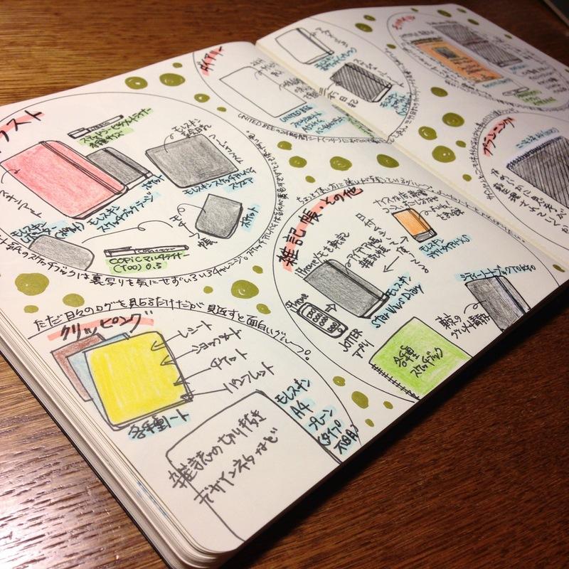 ハヤテノコウジが使っているノート・手帳まとめ(ノートマップ)