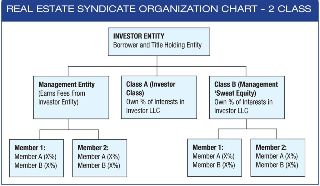 How to Structure a Real Estate Syndicate - SyndicationAttorneys