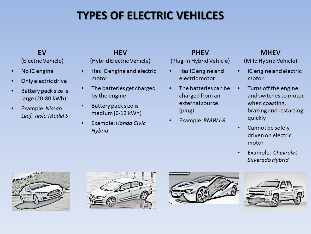 For Electric And Hybrid Vehicles Types Of Electric Vehicles In A Snapshot Synergy Files