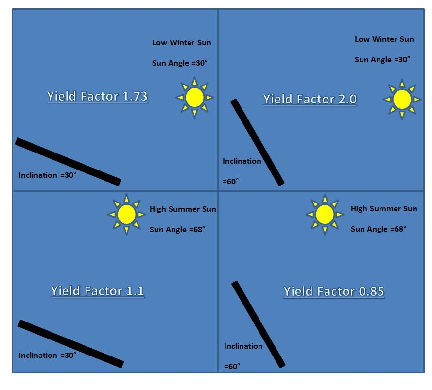 Solar Panel Angle: How To Improve Solar Panel Yield By 30