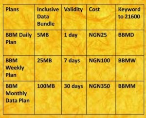 MTN BBM Data Plan for Android
