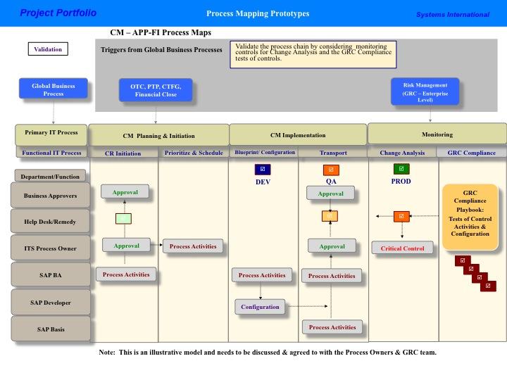 CM Cross Functional Process Map Prototype Systems International