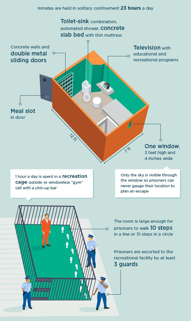 For Block Diagram Alcatraz Of The Rockies The Most Secure Prison In America