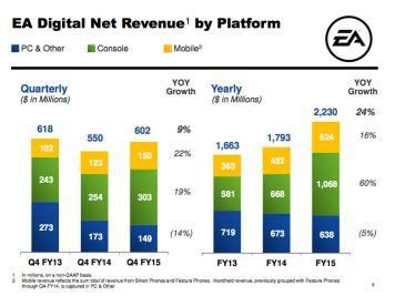 Ea_fy15_digital_net_revenue_by_platform