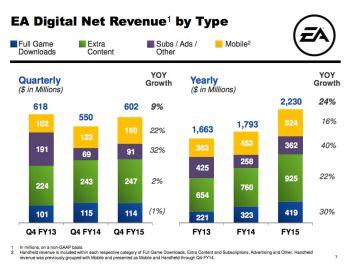 Ea_fy15_digital_net_revenue_by_type