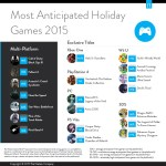 Most_Anticipated_Holiday_Games_2015