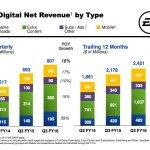 Ea_fy16q3_digital_net_revenue_b