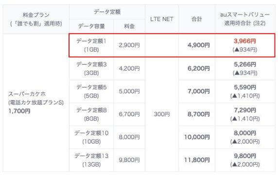 スーパーカケホ + データ定額1
