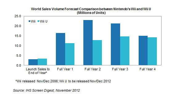 IHS Wii U 販売予測