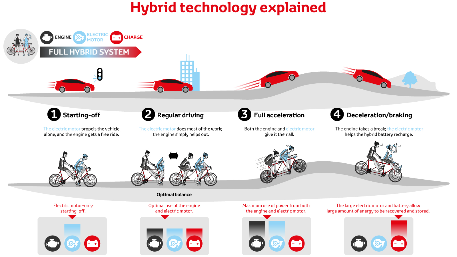 For Electric And Hybrid Vehicles Hybrid Vehicle Toyota Motor Europe