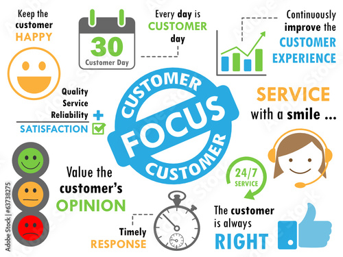 CUSTOMER FOCUS Sketch Notes (graphic service satisfaction)\