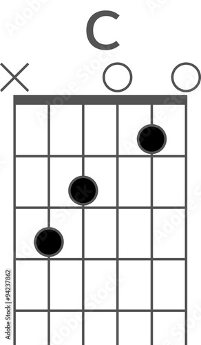 Guitar chord diagram of the C chord, open position 1439933018175