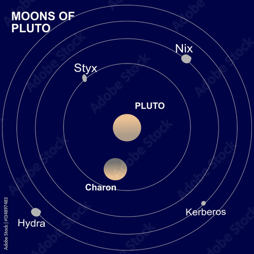 Pluto, a dwarf planet of the Solar System and its satellites or