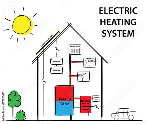 Solar electric heating and cooling systems Diagram drawing
