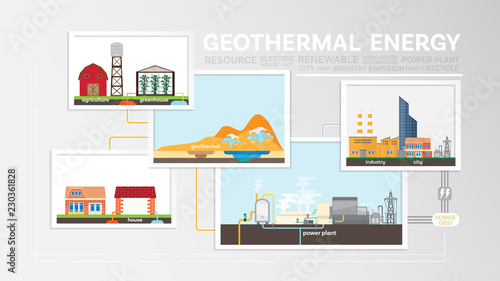 geothermal energy, how to geothermal, geothermal power plant