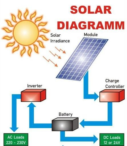 How to Solarize your house The complete guide - Techzim