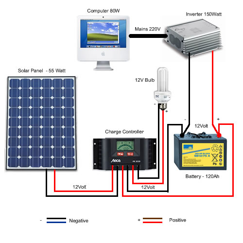 Solar Power for dummies part 5 The wires and cables - Techzim