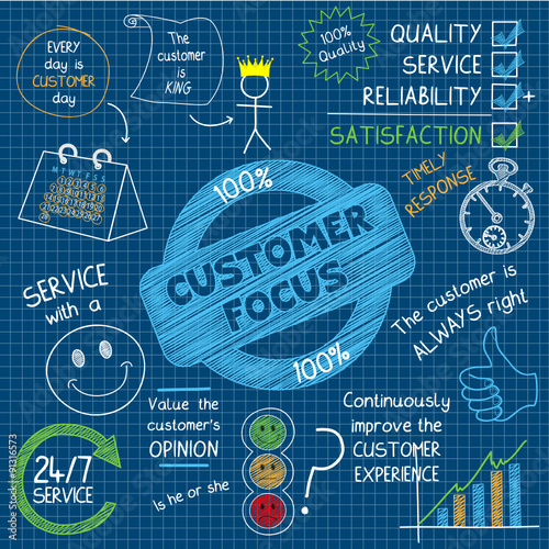 CUSTOMER FOCUS Vector Concept Icons on Blue Background\