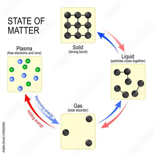 states of matter solid, liquid, gas and plasma\ - liquid particles