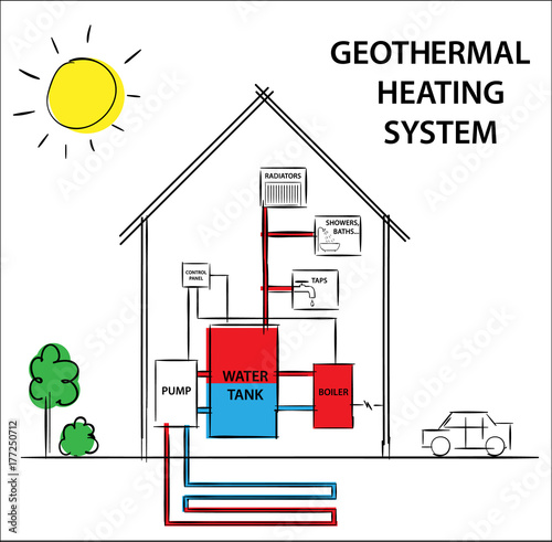 Illustration of a geothermal heating and cooling system Diagram