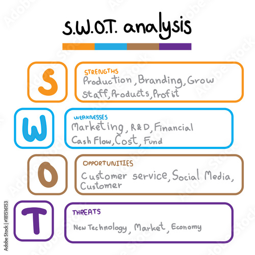 SWOT Analysis table template with Strength, Weaknesses - Project Design Template