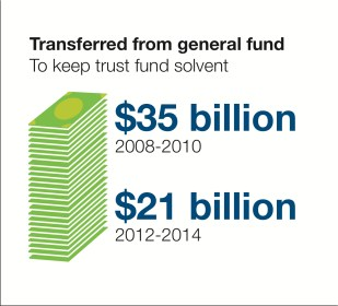 HTF General Fund Transfers