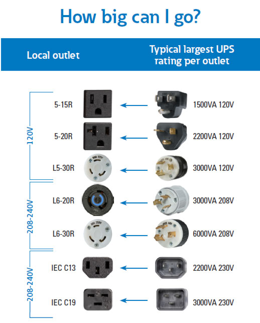 UPS Input Plugs  Receptacles UPS Connectors
