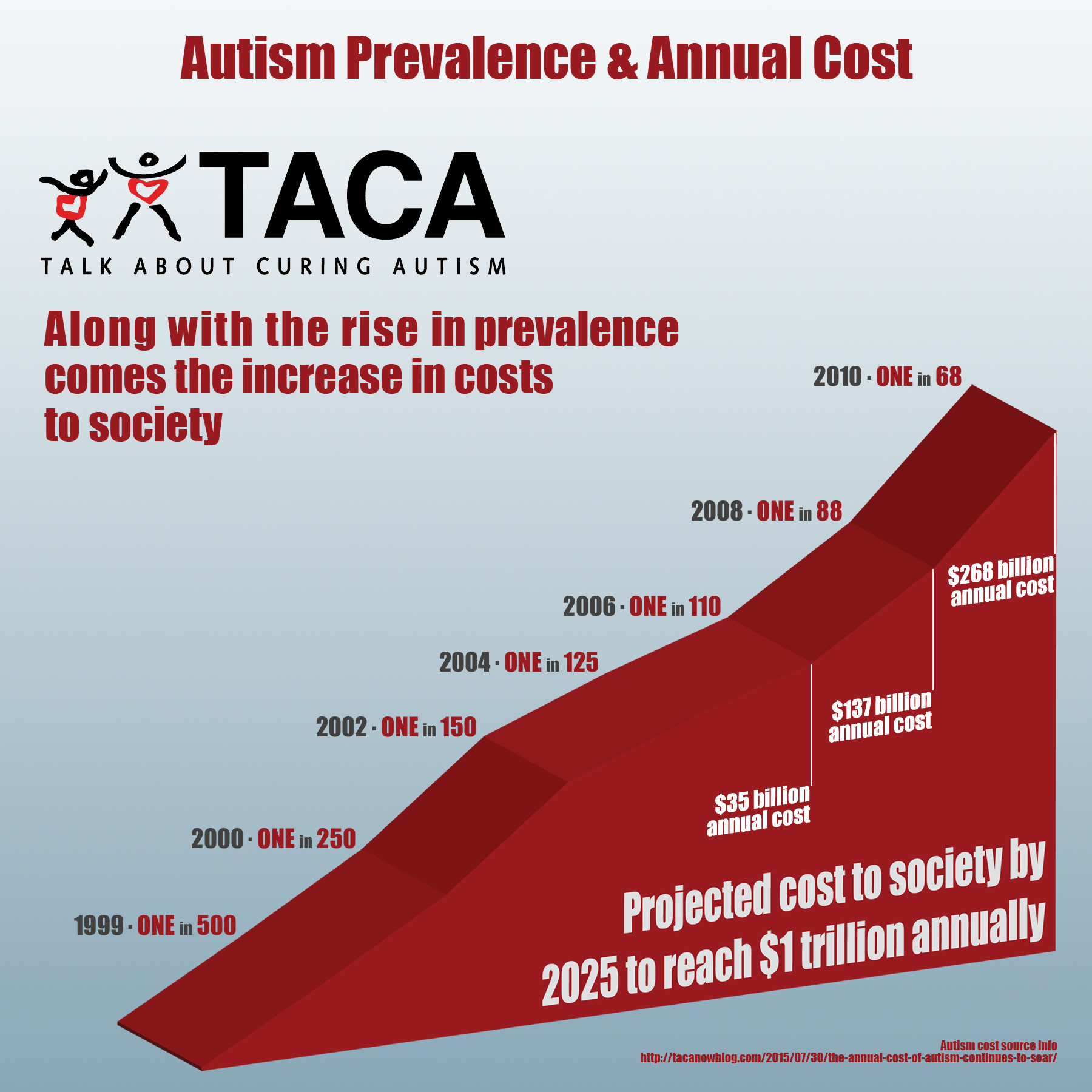 Prevalence For Autism Autism Is Now 1 In 45 Will Anyone Listen Moving