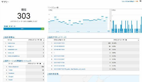 はてなブックマークってまだすごかったのね!アクティブユーザーが500人超えるとは・・・(Google Analytics)  (4)
