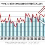 中学生の自殺率が過去最悪の水準→日本の教育は変えるべきだし、もっと逃げていい